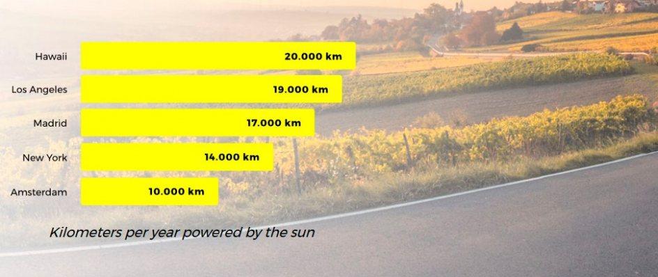 Km recorridos en un año por el coche según las ciudades