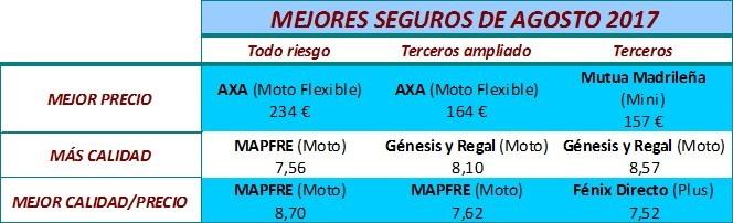 Mejores seguros de motos del mes de agosto