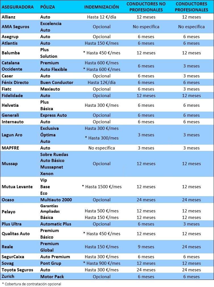 Lista de las indemnizaciones de cada aseguradora elaborada por arpem.com